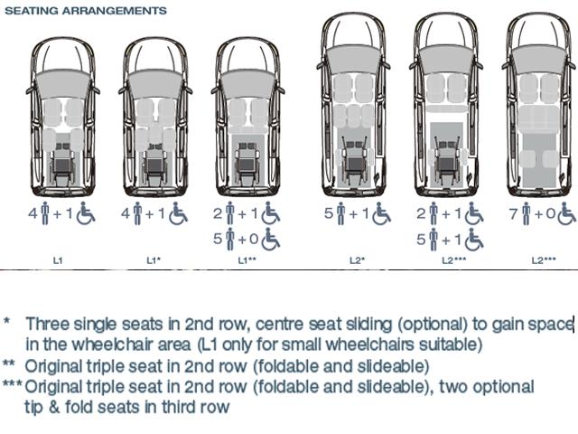 Peugeot rifter disabili configurazione sedili