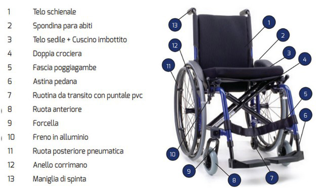 pulizia della sedia a rotelle